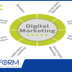 How to Settle On the Right Digital Marketing Mix for your Business