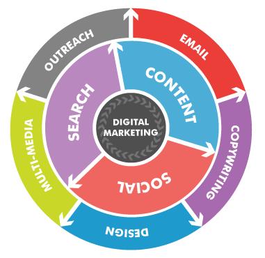 Digital-Marketing techniques