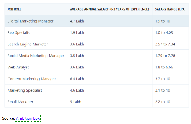 digital-marketing-salary